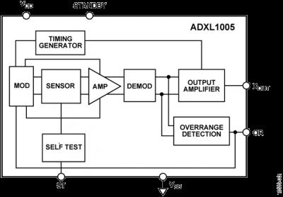 ADXL1005-bd
