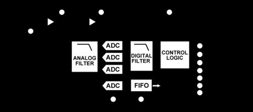 ADXL357-FBL